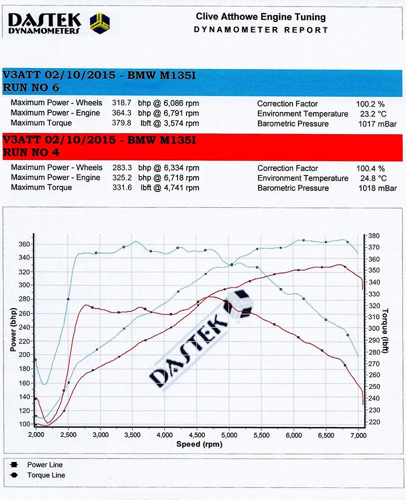 Bmw Z3 Fuel Consumption: DTUK FSR+ Tuning Box (F20/F21 M135i 326PS)